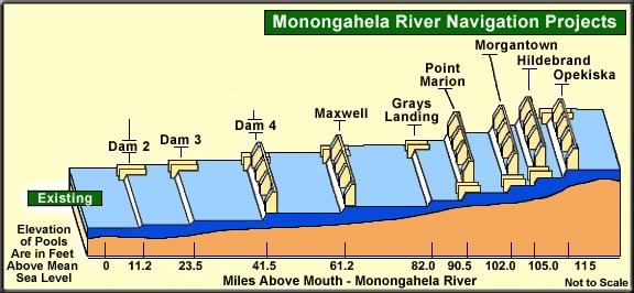 graphic of monongahela river lock and dam system